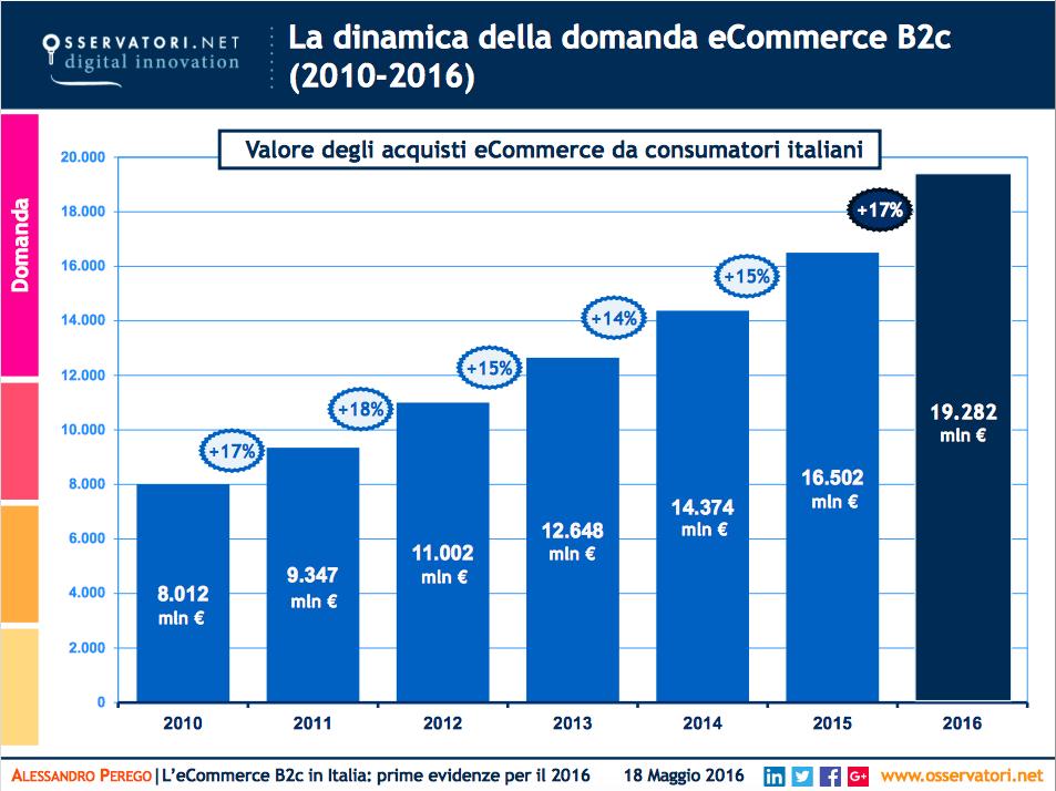 Mercato ipo italia ultimi 20 anni